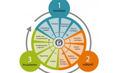 Inno4Care zet Wijkpeil in bij preventie aanpak Seniorenwelzijn